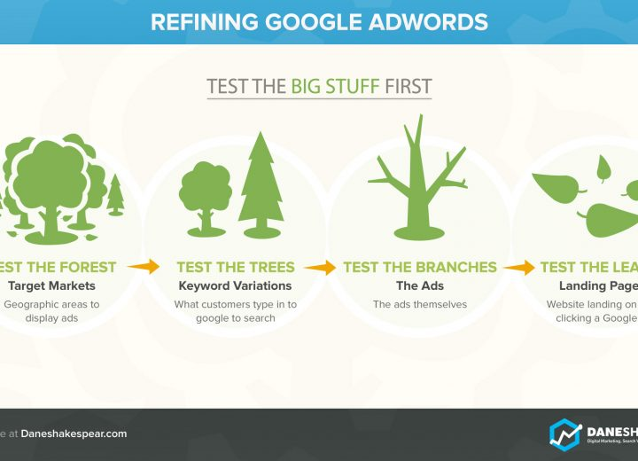 Adwords Infographic - Dane Shakespear